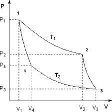цикл карно, рисунок схема = фкн вгу